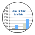 Click to View Lab Data for our Poly Extrusion process
